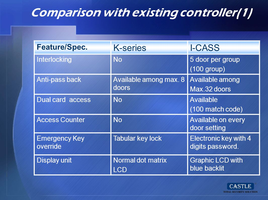 Comparison with existing controller(1)