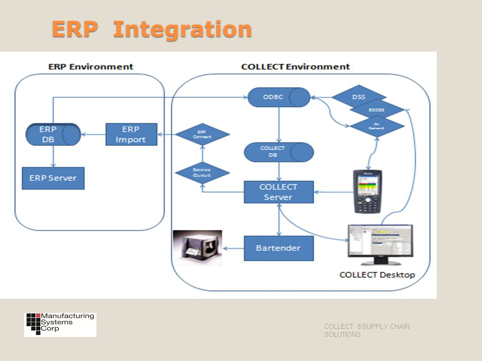 ERP Integration COLLECT ®SUPPLY CHAIN SOLUTIONS