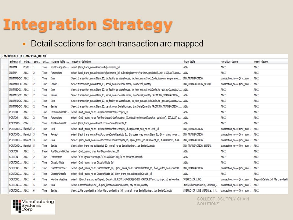 Integration Strategy Detail sections for each transaction are mapped