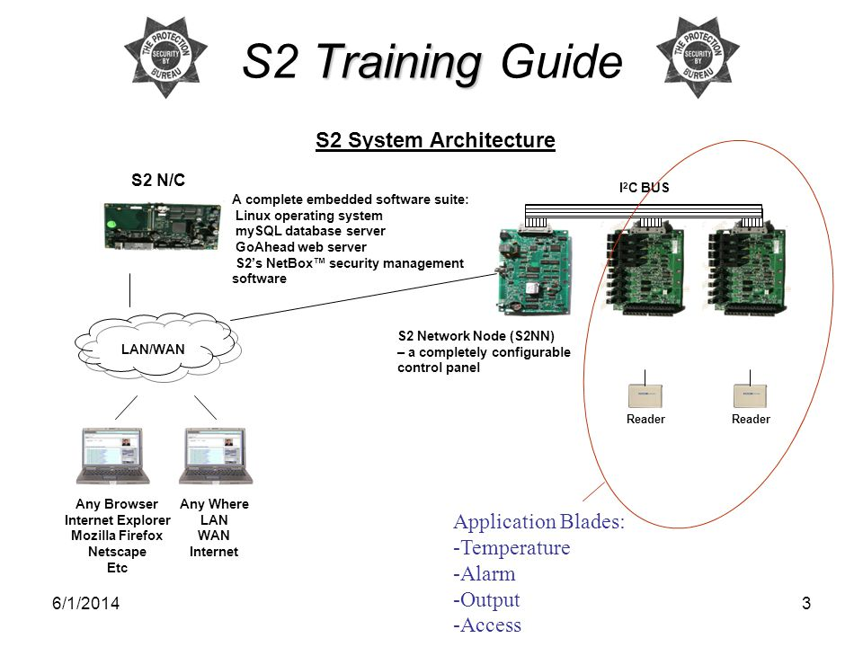 S2 Training Guide S2 System Architecture Application Blades: