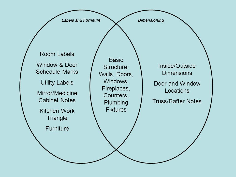 Window & Door Schedule Marks