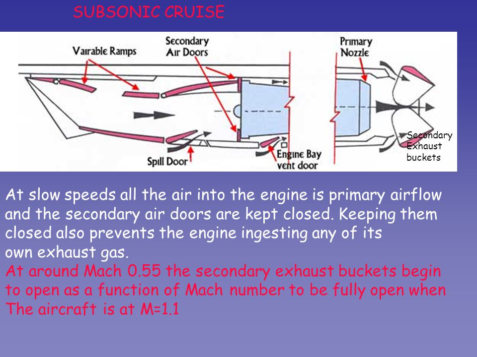 At slow speeds all the air into the engine is primary airflow