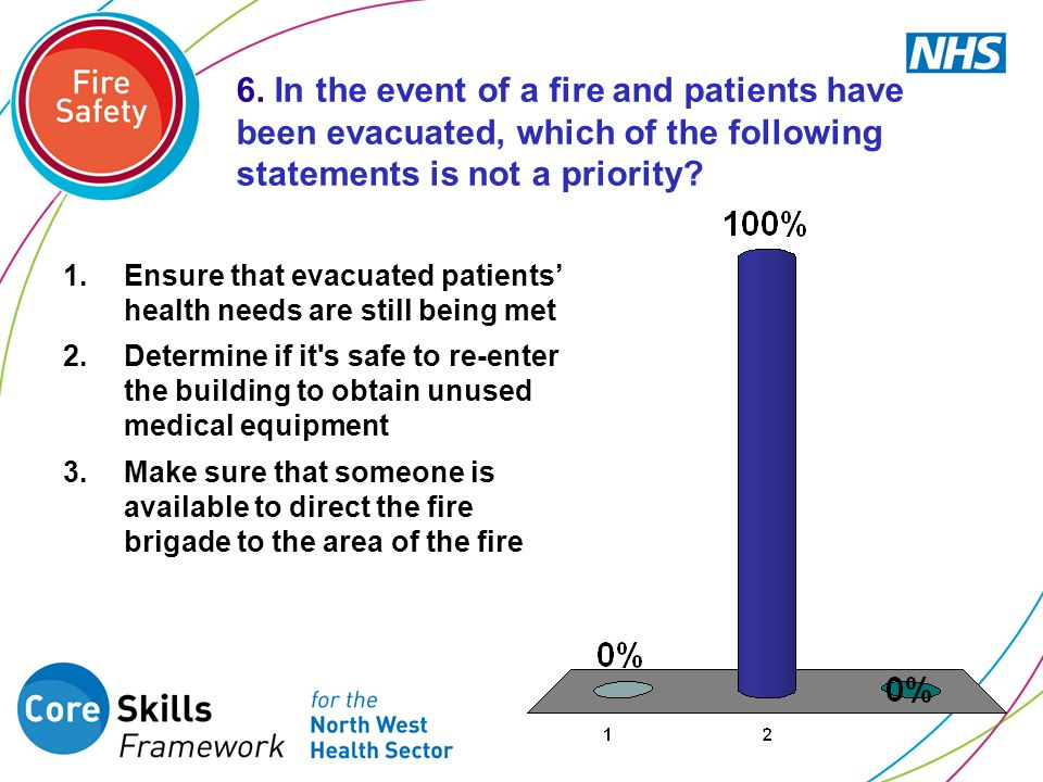 6. In the event of a fire and patients have been evacuated, which of the following statements is not a priority
