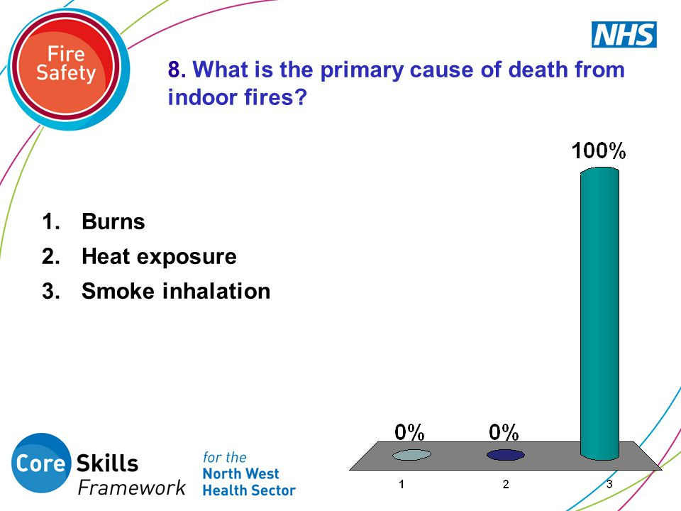 8. What is the primary cause of death from indoor fires