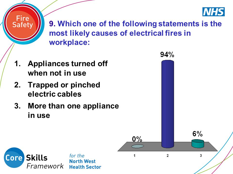 9. Which one of the following statements is the most likely causes of electrical fires in workplace: