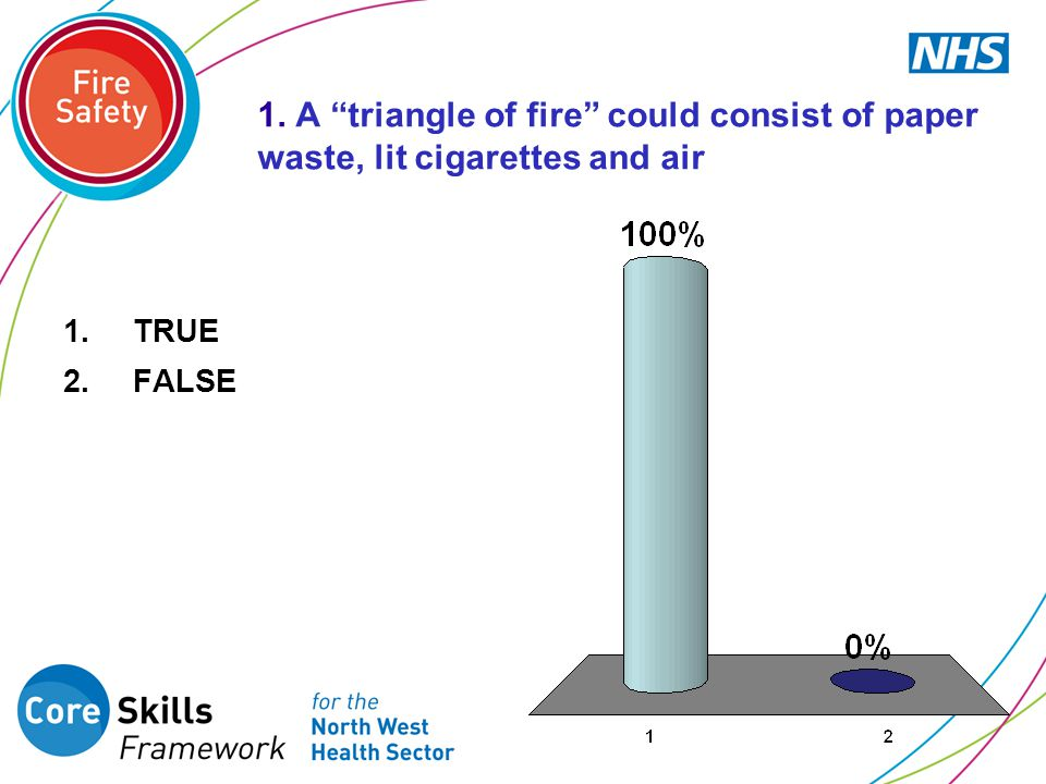 1. A triangle of fire could consist of paper waste, lit cigarettes and air