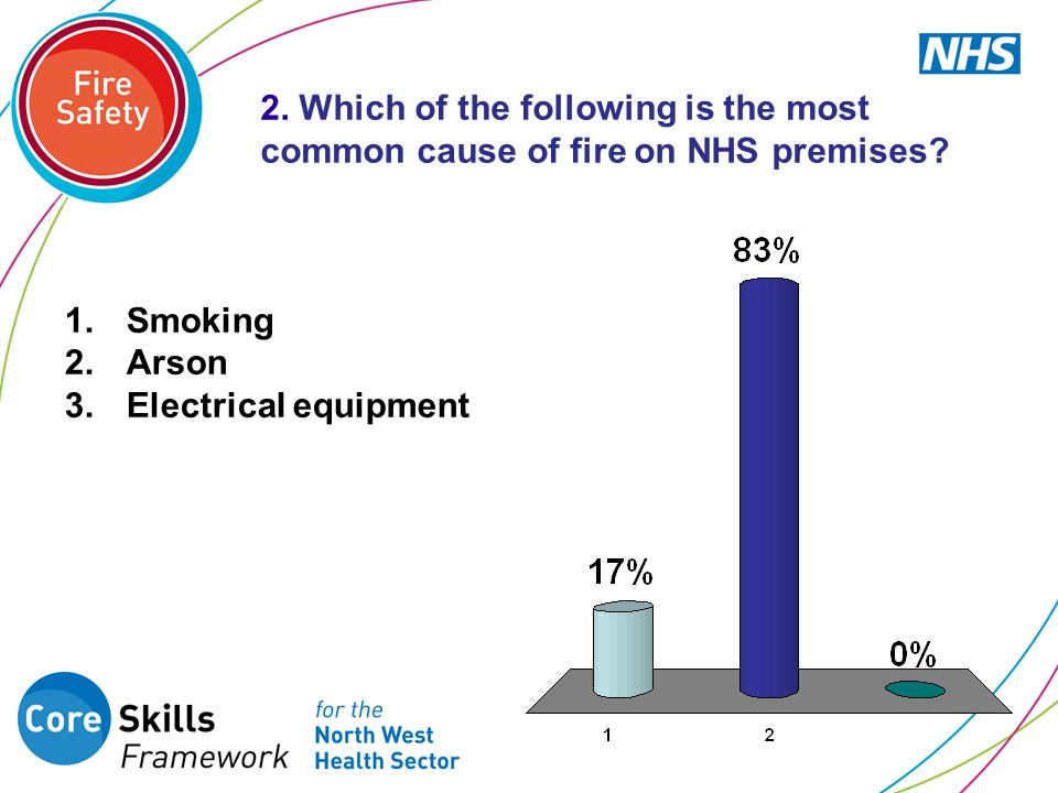 2. Which of the following is the most common cause of fire on NHS premises