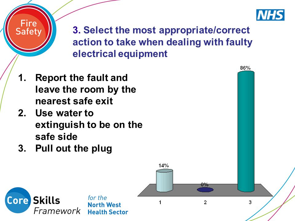 3. Select the most appropriate/correct action to take when dealing with faulty electrical equipment