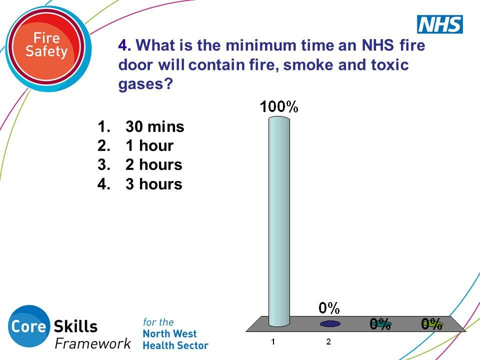 4. What is the minimum time an NHS fire door will contain fire, smoke and toxic gases
