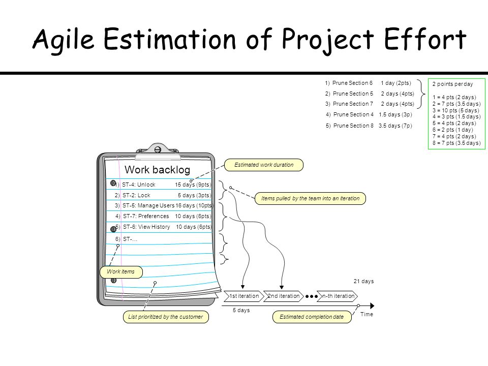 Agile Estimation of Project Effort