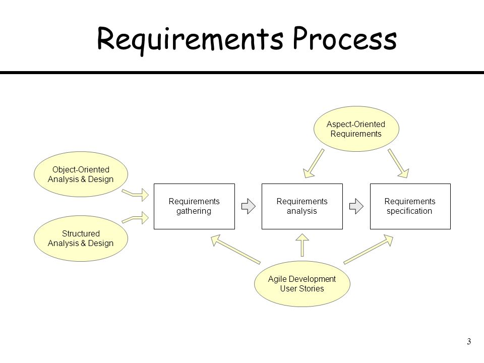 Requirements Process Requirements analysis Requirements gathering