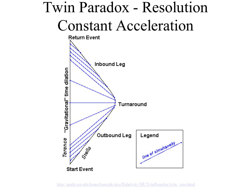Twin Paradox - Resolution Constant Acceleration