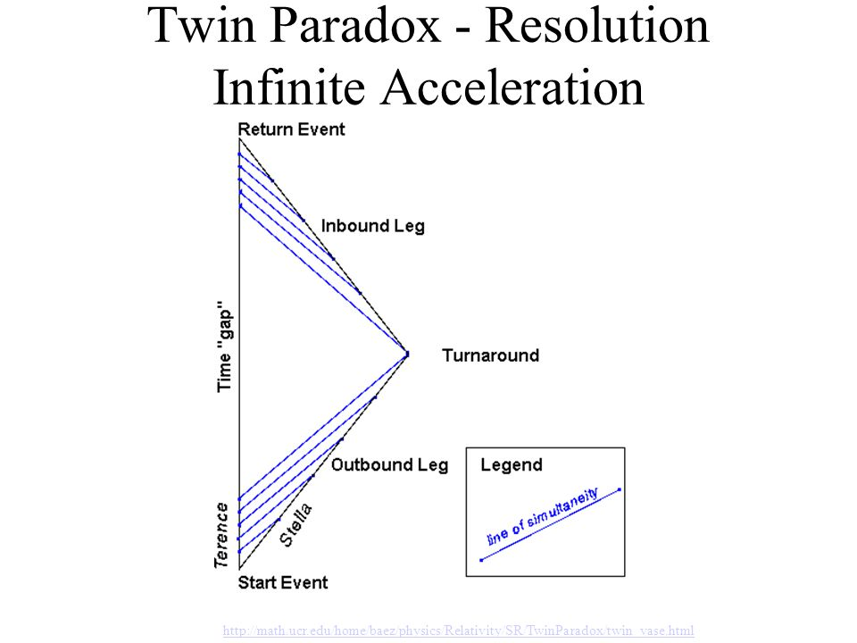 Twin Paradox - Resolution Infinite Acceleration