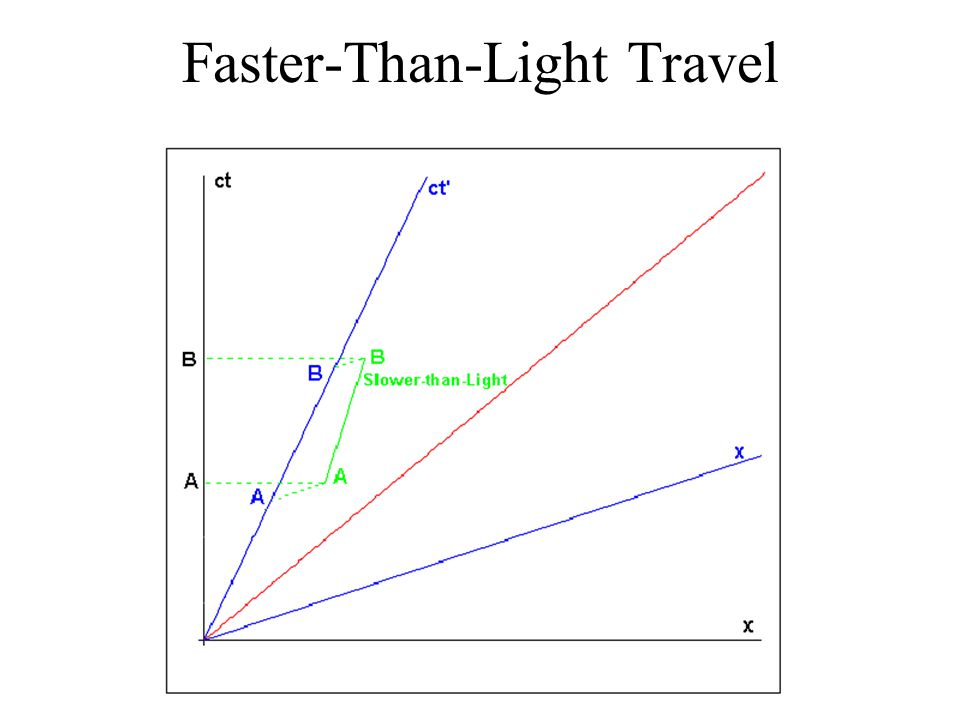 Faster-Than-Light Travel