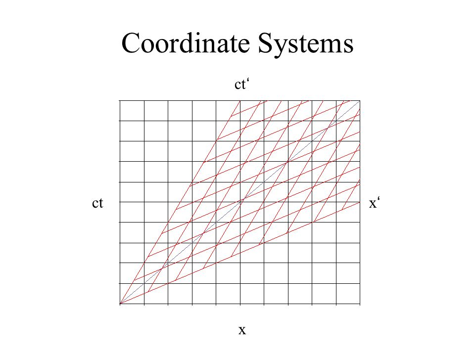 Coordinate Systems ct ' ct x ' x