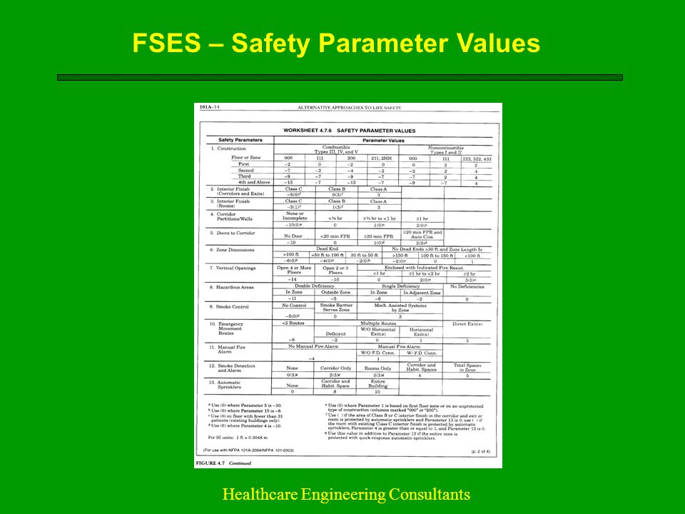 FSES – Safety Parameter Values