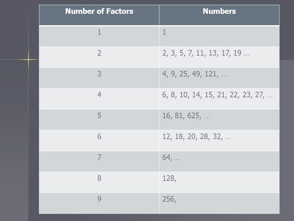 Number of Factors Numbers. 1. 2. 2, 3, 5, 7, 11, 13, 17, 19 … 3. 4, 9, 25, 49, 121, … 4. 6, 8, 10, 14, 15, 21, 22, 23, 27, …