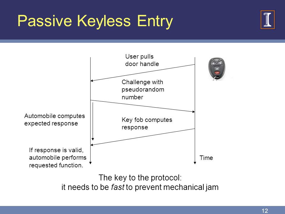 Passive Keyless Entry The key to the protocol: