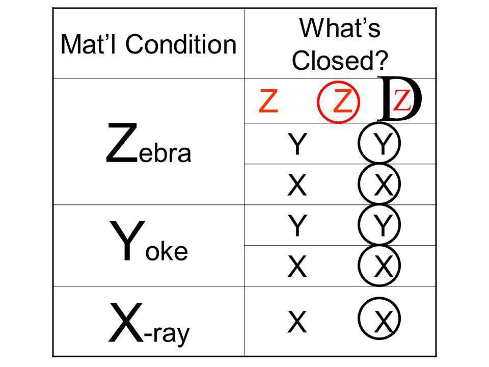 Mat'l Condition What's Closed Zebra Z Z Y Y X X Yoke X-ray D Z