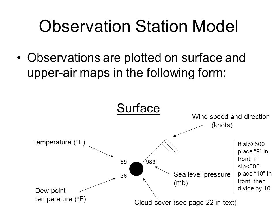 Observation Station Model