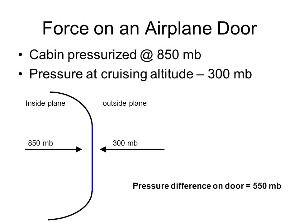 Force on an Airplane Door