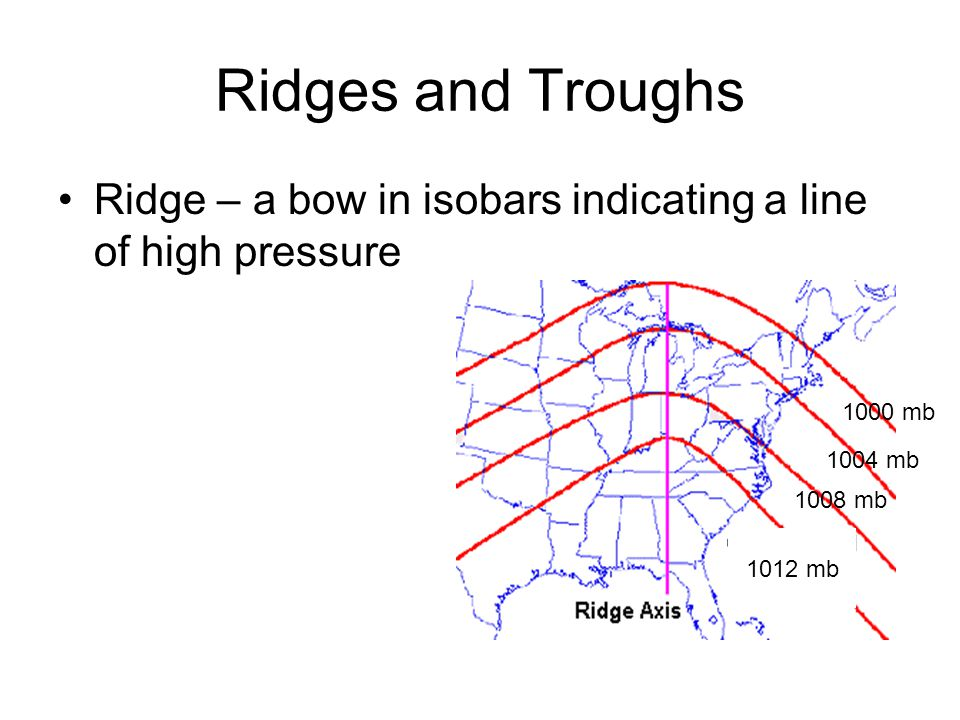 Ridges and Troughs Ridge – a bow in isobars indicating a line of high pressure. 1000 mb. 1004 mb.