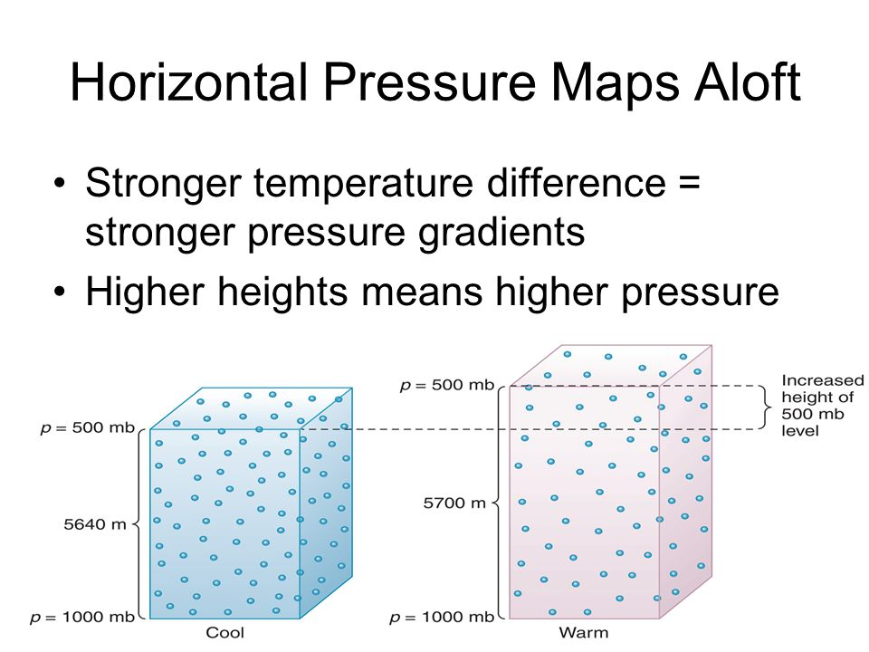 Horizontal Pressure Maps Aloft
