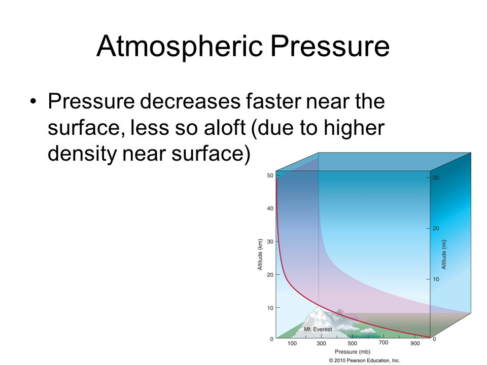 Atmospheric Pressure Pressure decreases faster near the surface, less so aloft (due to higher density near surface)