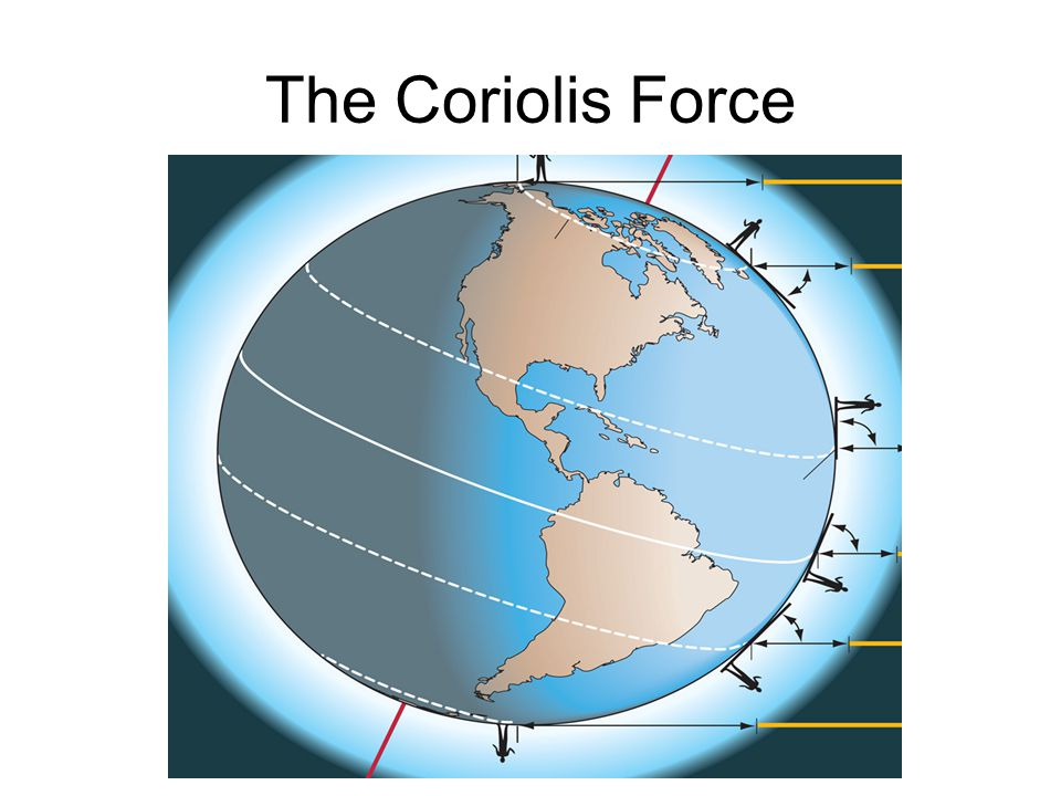 The Coriolis Force