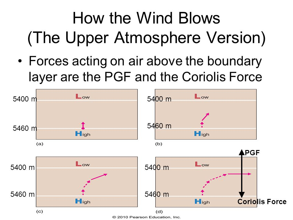 How the Wind Blows (The Upper Atmosphere Version)