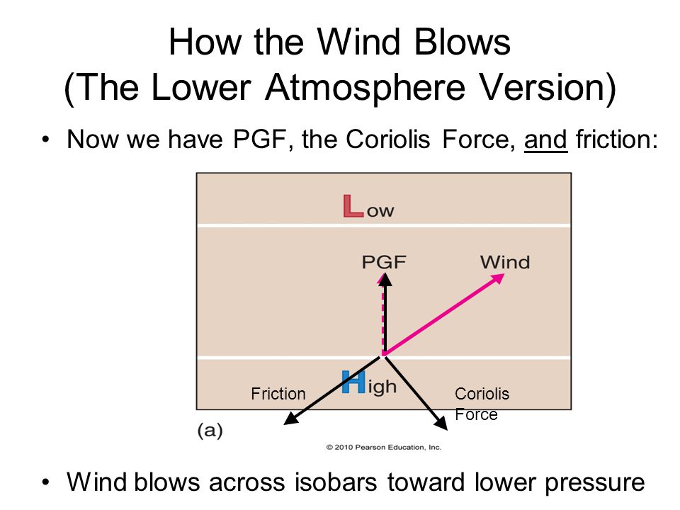 How the Wind Blows (The Lower Atmosphere Version)