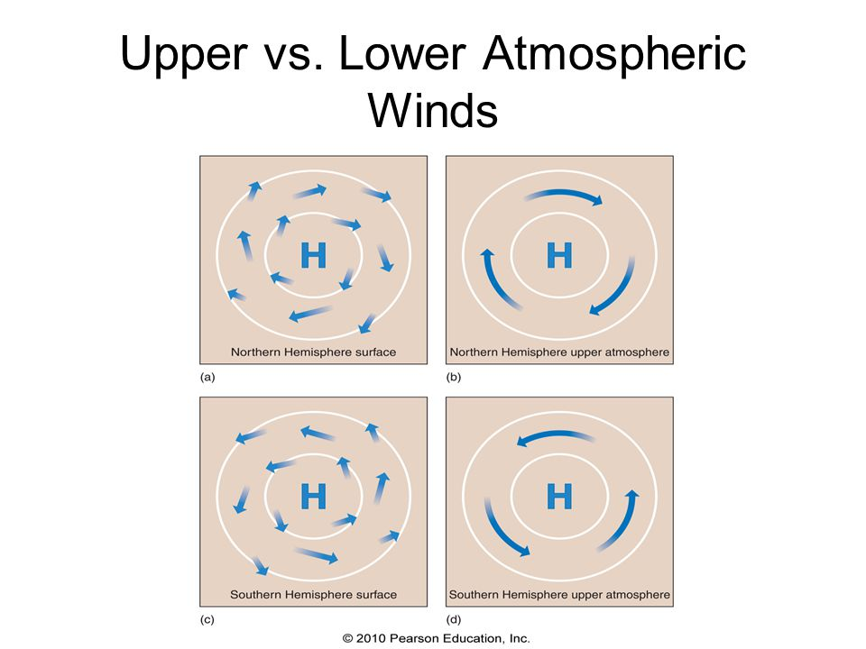 Upper vs. Lower Atmospheric Winds