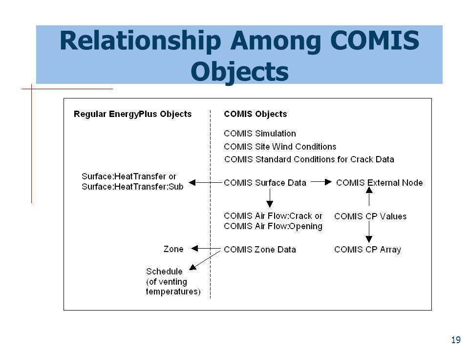 Relationship Among COMIS Objects