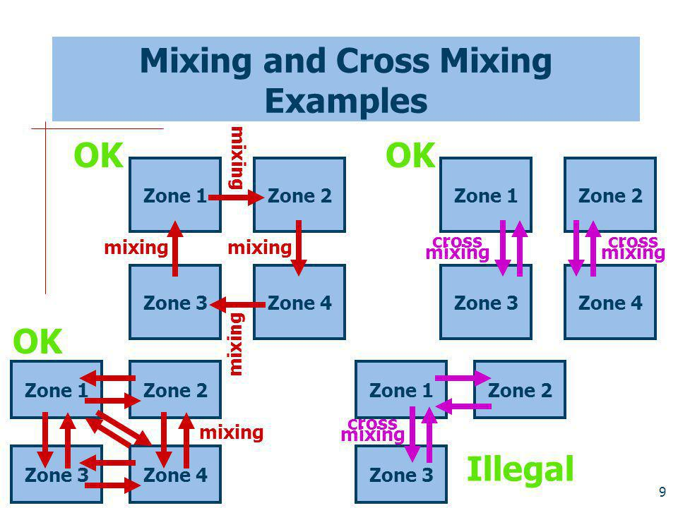 Mixing and Cross Mixing Examples
