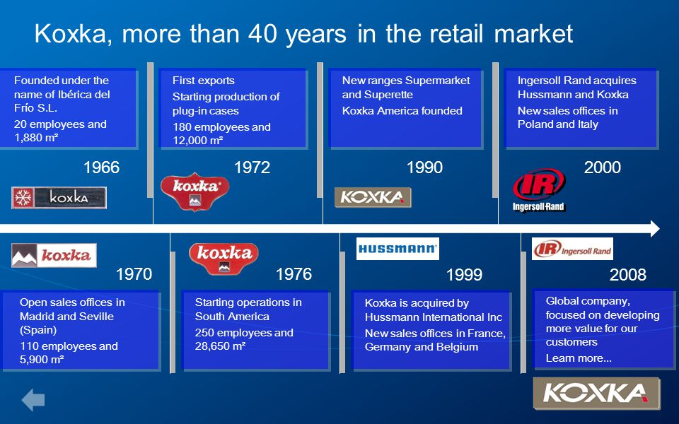 Koxka, more than 40 years in the retail market