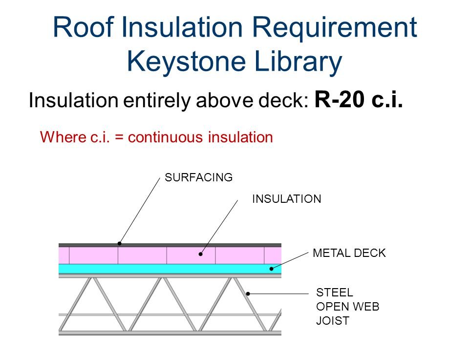 Roof Insulation Requirement Keystone Library