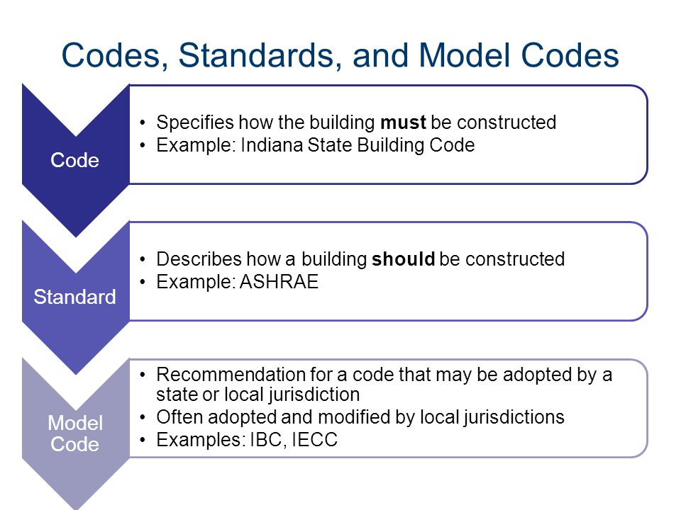 Codes, Standards, and Model Codes