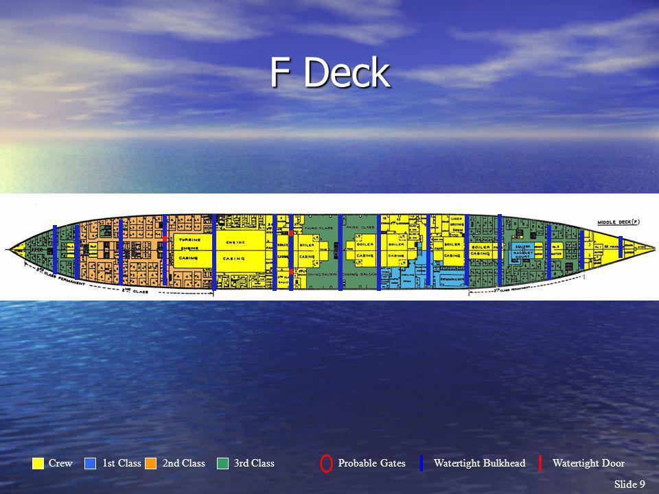 F Deck Crew 1st Class 2nd Class 3rd Class Probable Gates