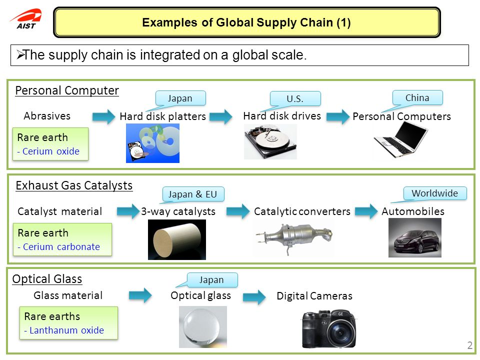 Examples of Global Supply Chain (1)