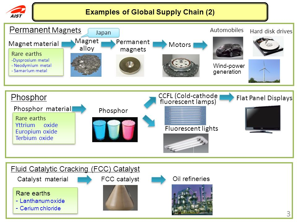 Examples of Global Supply Chain (2)
