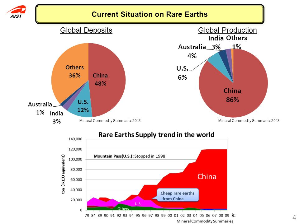 Current Situation on Rare Earths
