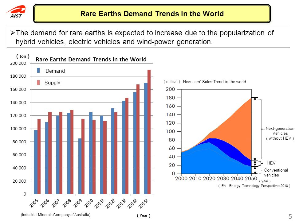 Rare Earths Demand Trends in the World