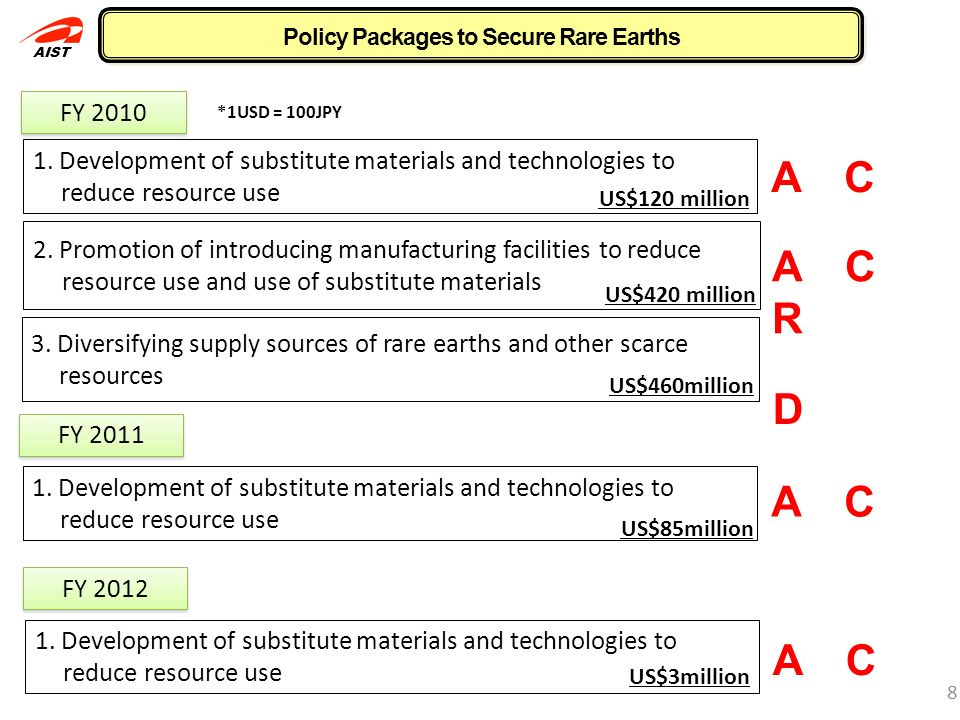 Policy Packages to Secure Rare Earths