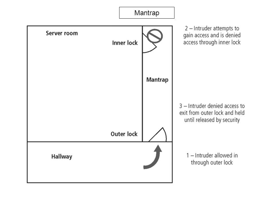 Figure 9-2 Mantraps Mantrap
