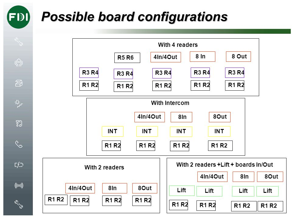 Possible board configurations