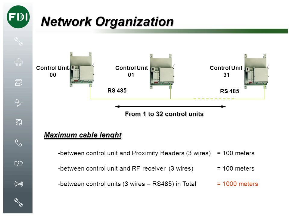 Network Organization Maximum cable lenght From 1 to 32 control units