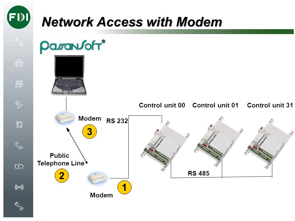 Network Access with Modem