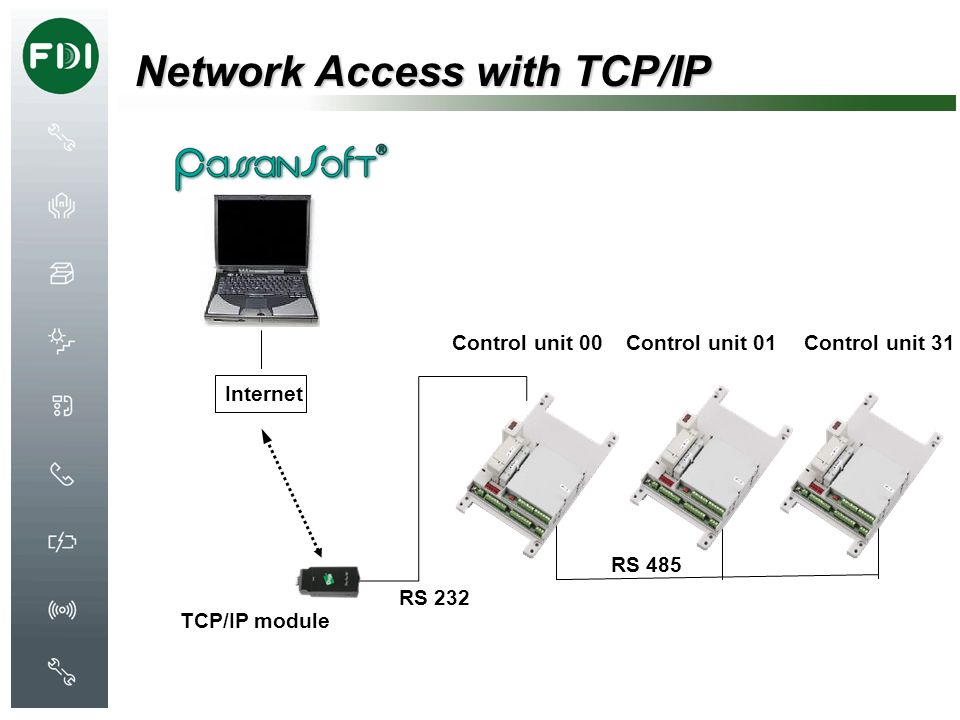Network Access with TCP/IP