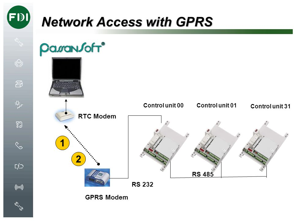 Network Access with GPRS
