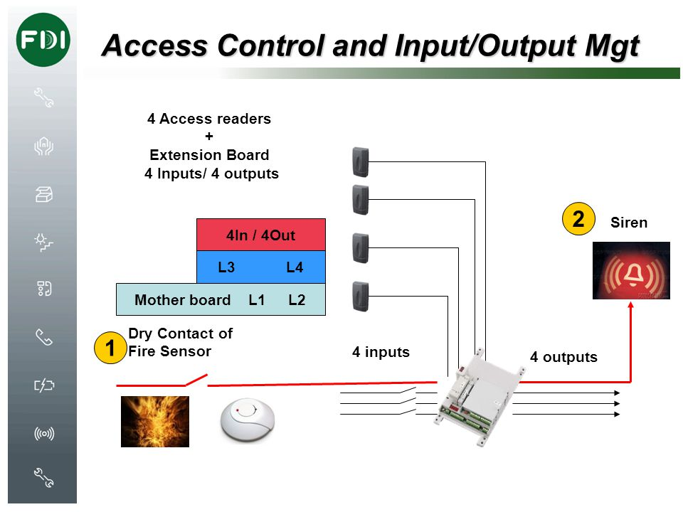 Access Control and Input/Output Mgt